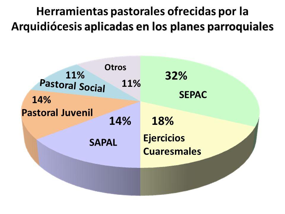 Herramientas pastorales ofrecidas por la Arquidiócesis aplicadas en los planes parroquiales