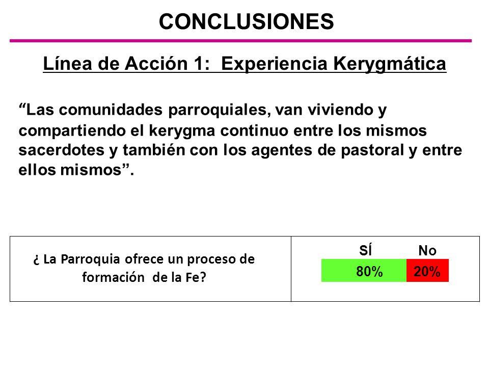 CONCLUSIONES Línea de Acción 1: Experiencia Kerygmática