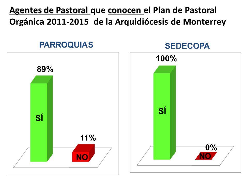 Agentes de Pastoral que conocen el Plan de Pastoral Orgánica 2011-2015 de la Arquidiócesis de Monterrey