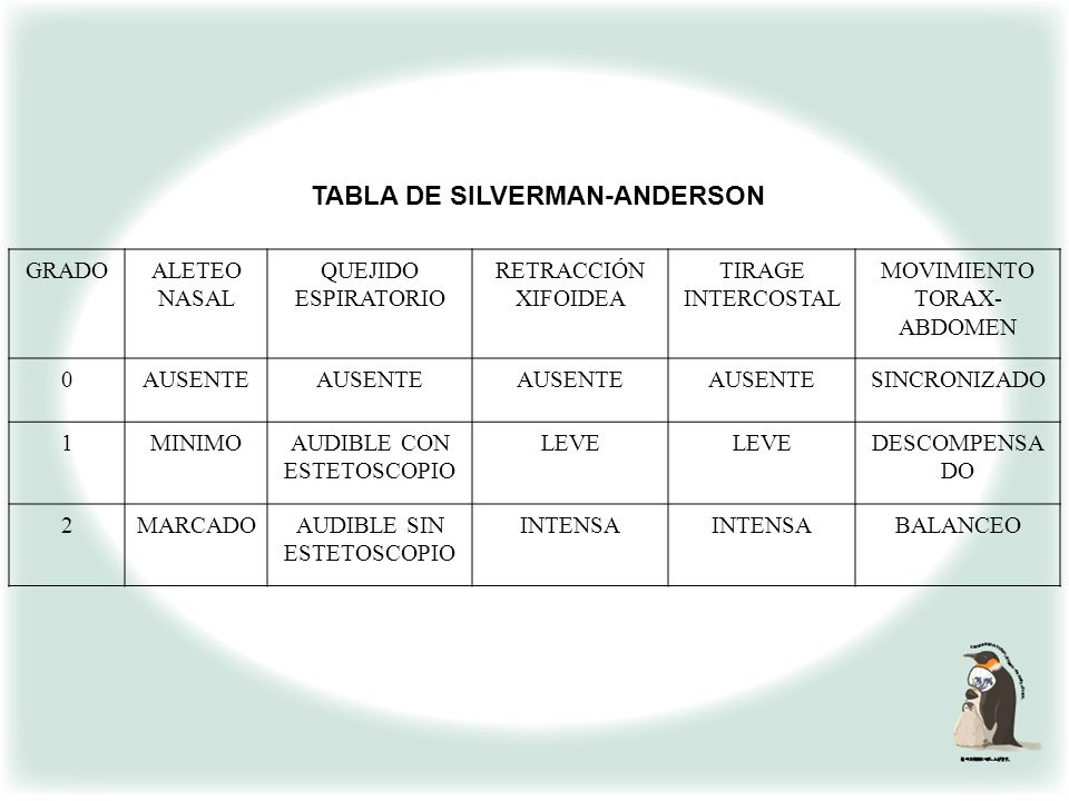 TABLA DE SILVERMAN-ANDERSON