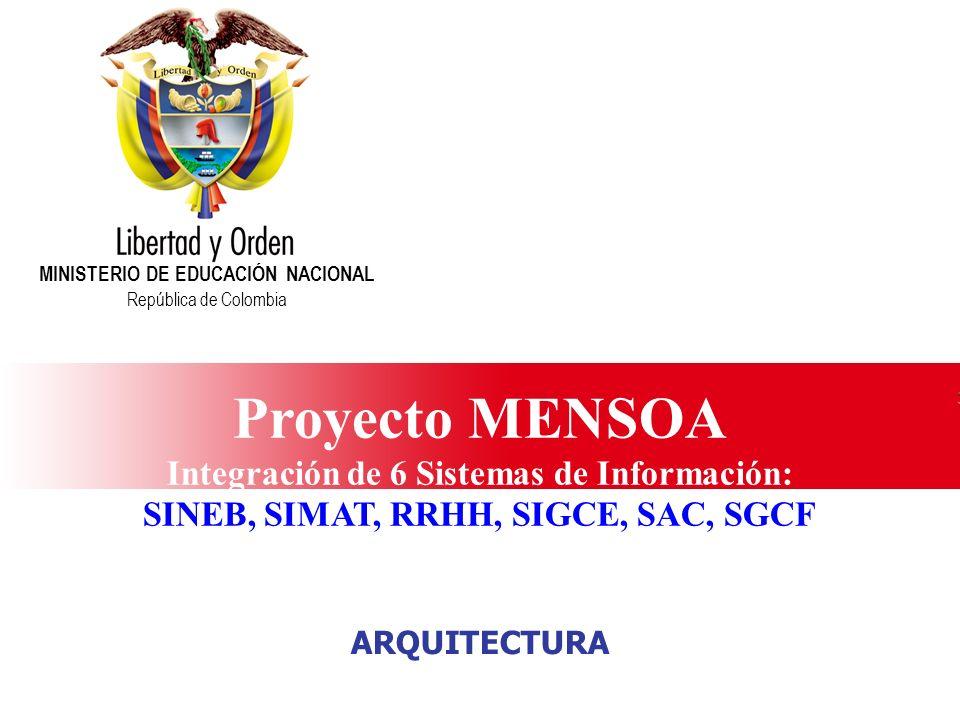 Proyecto MENSOA Integración de 6 Sistemas de Información: