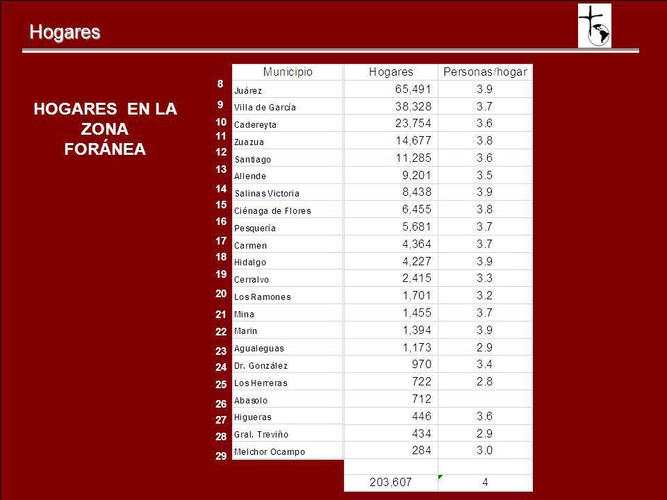Hogares HOGARES EN LA ZONA FORÁNEA 8 9 10 11 12 13 14 15 16 17 18 19