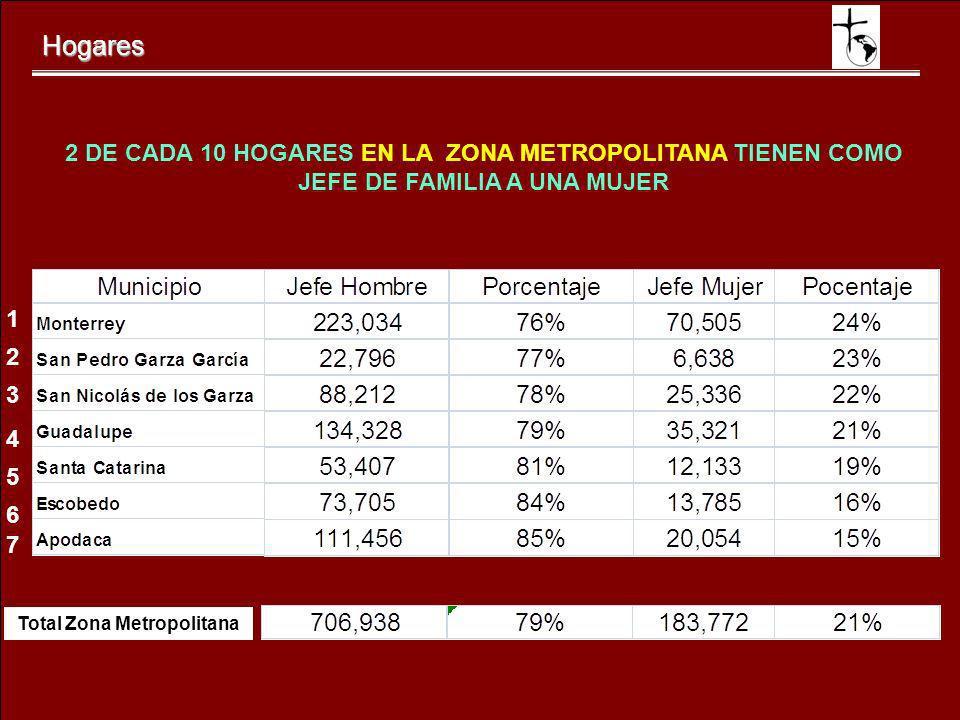 Total Zona Metropolitana