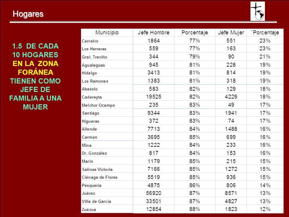 Hogares 1.5 DE CADA 10 HOGARES EN LA ZONA FORÁNEA TIENEN COMO JEFE DE FAMILIA A UNA MUJER
