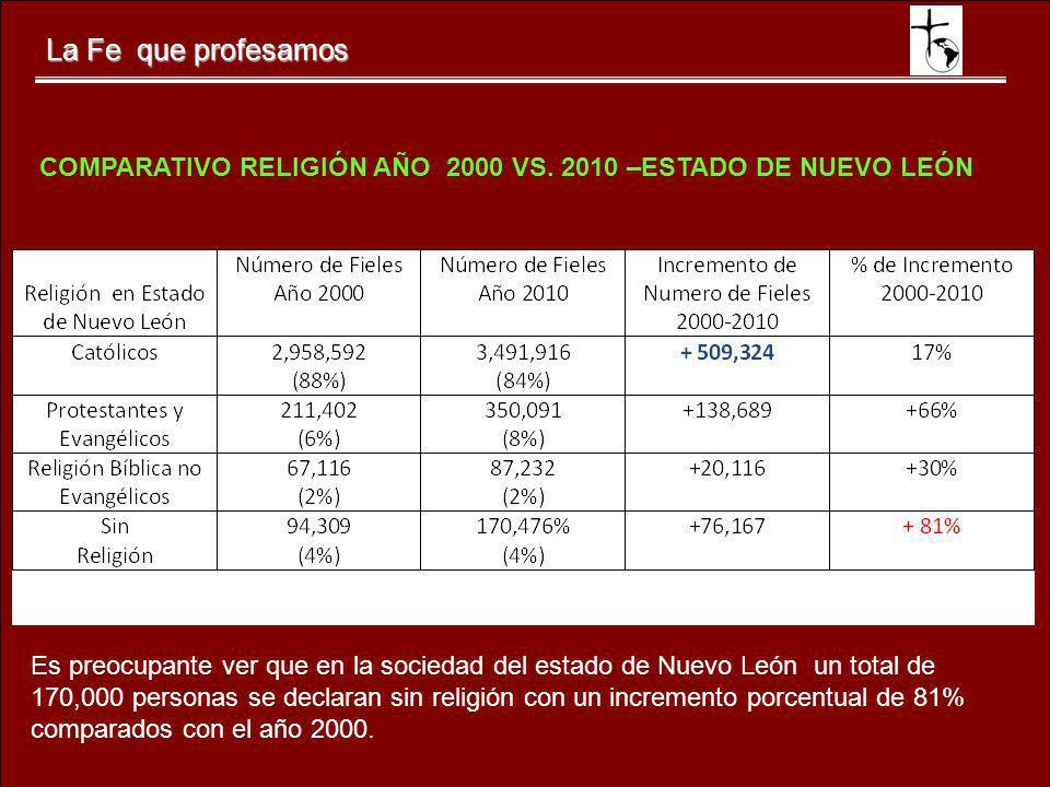 La Fe que profesamos COMPARATIVO RELIGIÓN AÑO 2000 VS. 2010 –ESTADO DE NUEVO LEÓN.