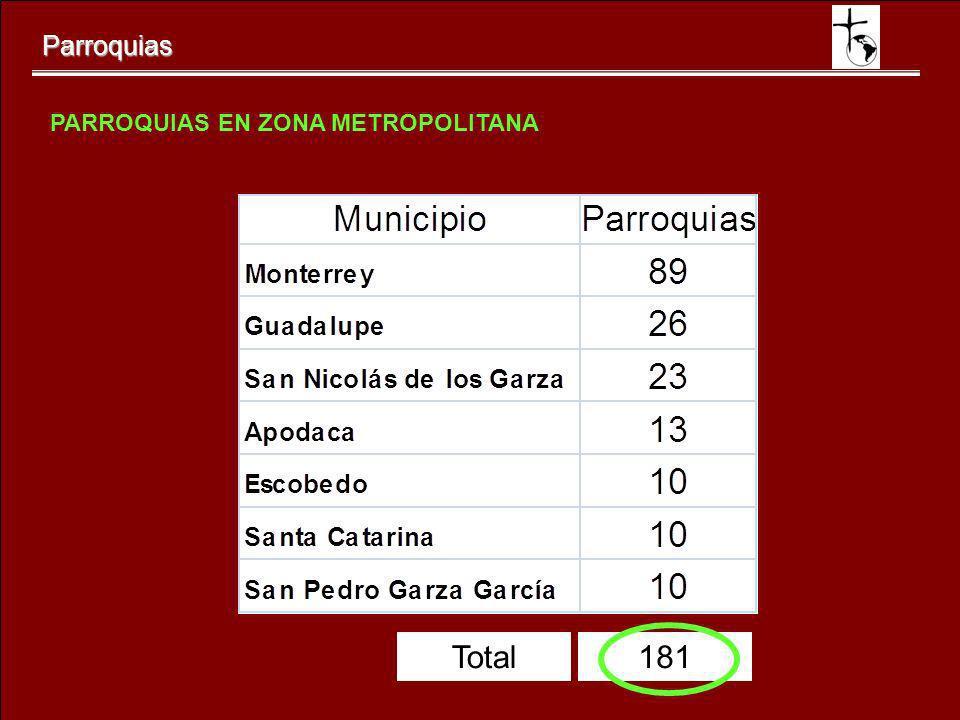 PARROQUIAS EN ZONA METROPOLITANA