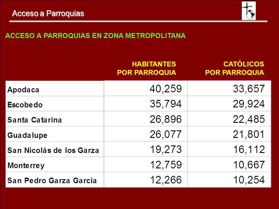 ACCESO A PARROQUIAS EN ZONA METROPOLITANA