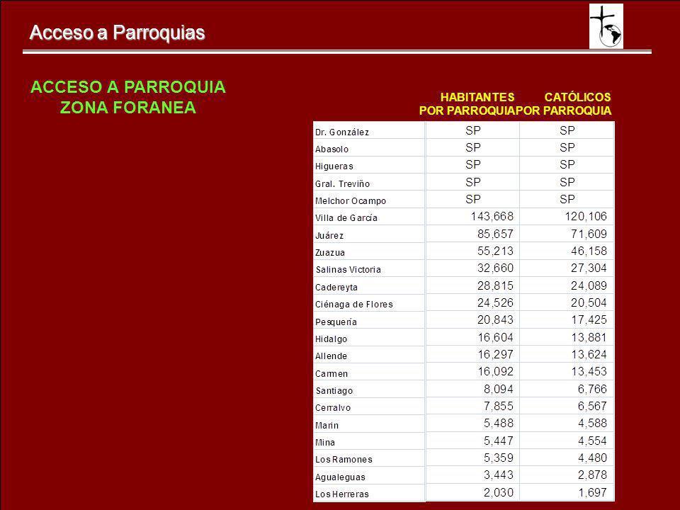Acceso a Parroquias ACCESO A PARROQUIA ZONA FORANEA HABITANTES