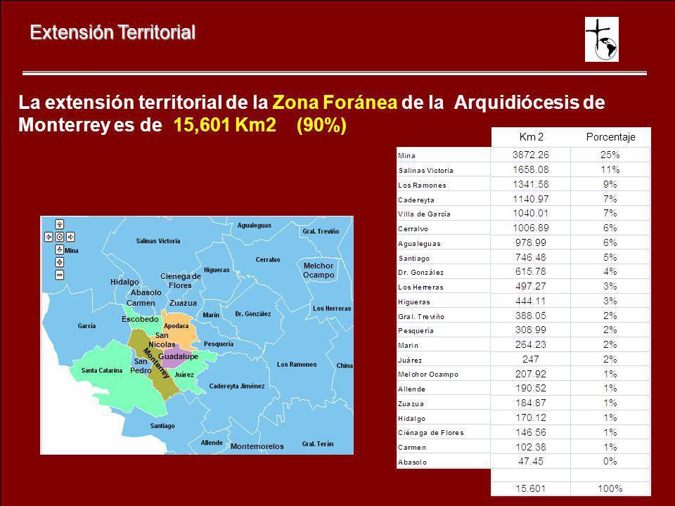 Extensión Territorial