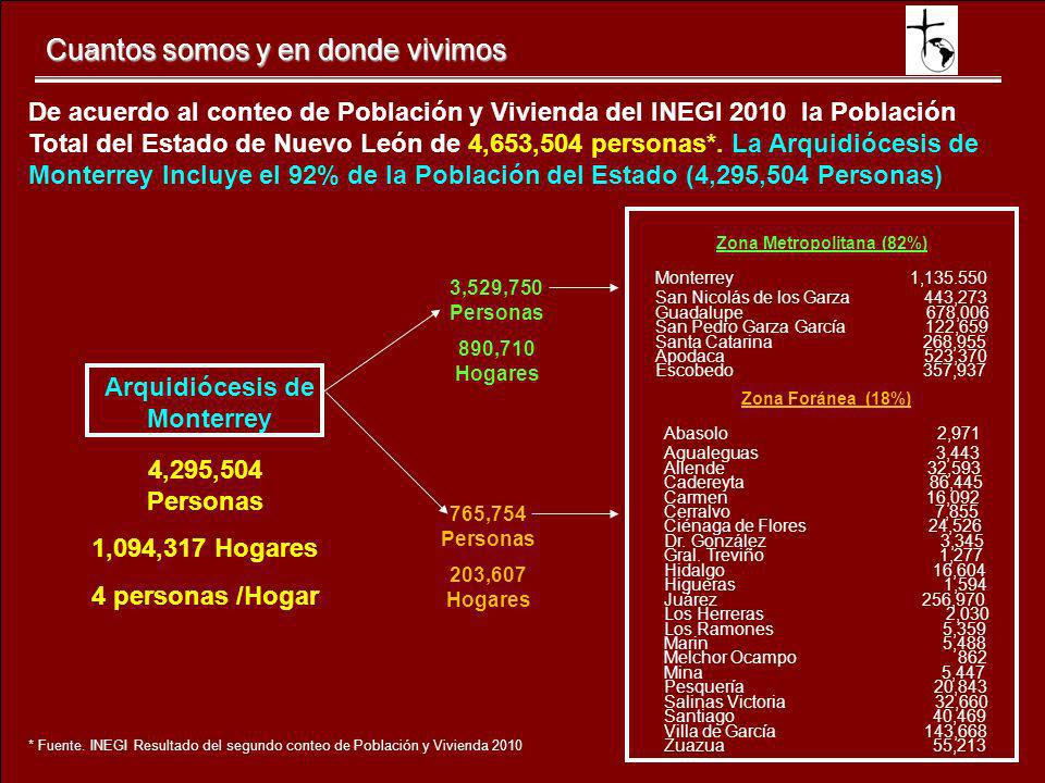 Zona Metropolitana (82%) Arquidiócesis de Monterrey