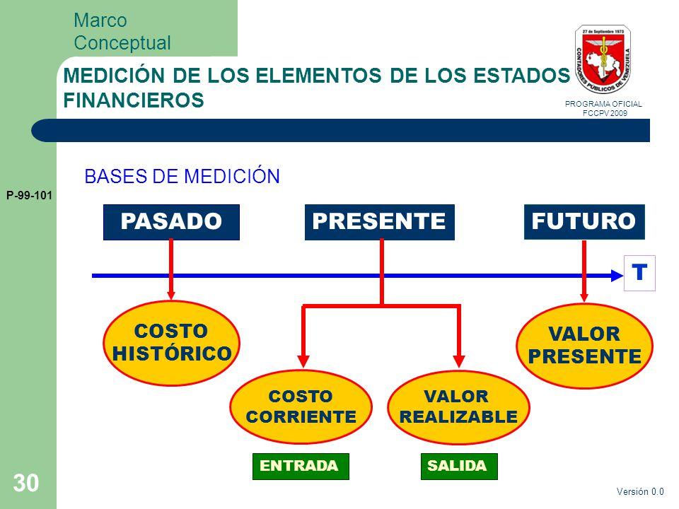 MARCO CONCEPTUAL DE LAS NIC - Mapa Mental