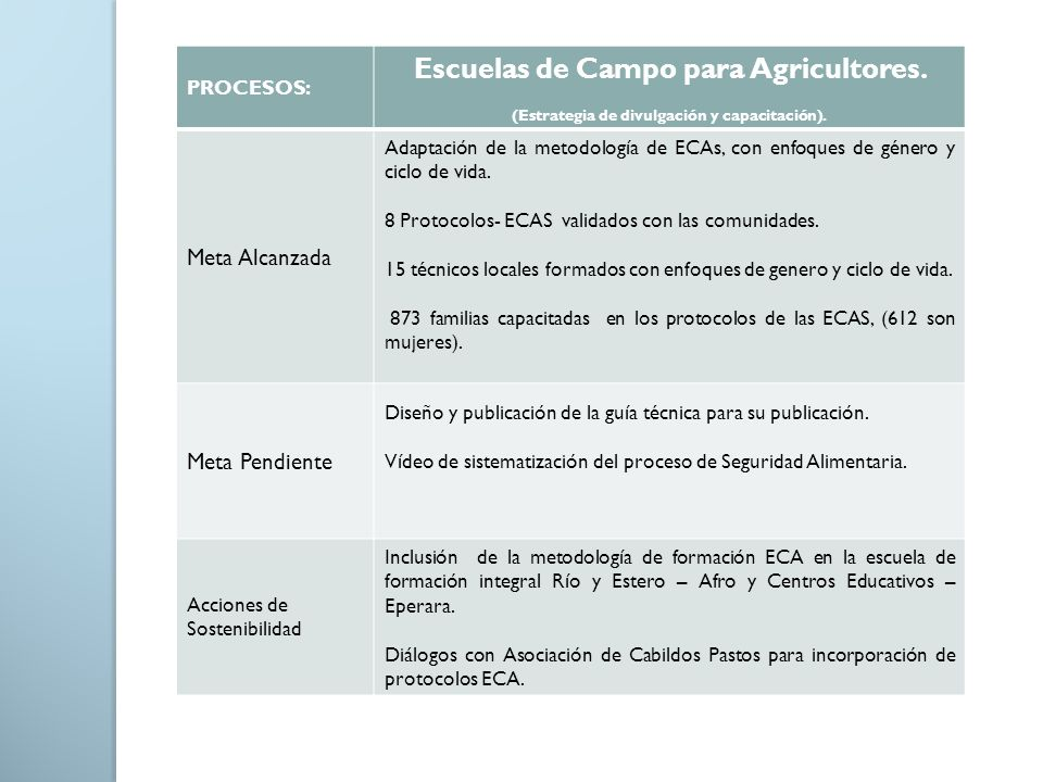 Escuelas de Campo para Agricultores.