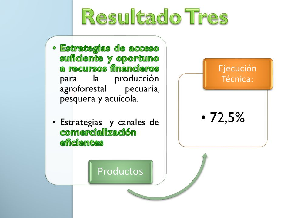 Resultado Tres 72,5% Productos