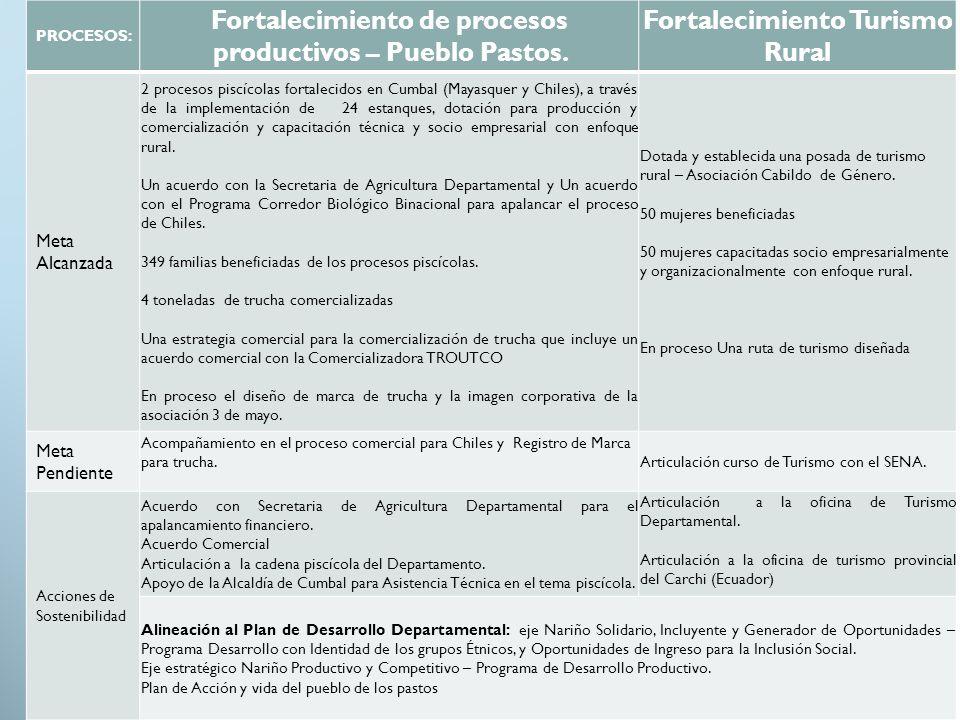 Fortalecimiento de procesos productivos – Pueblo Pastos.