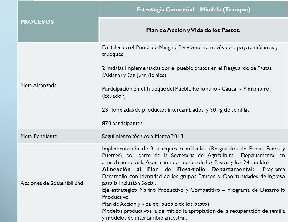 Estrategia Comercial - Mindala (Trueque)
