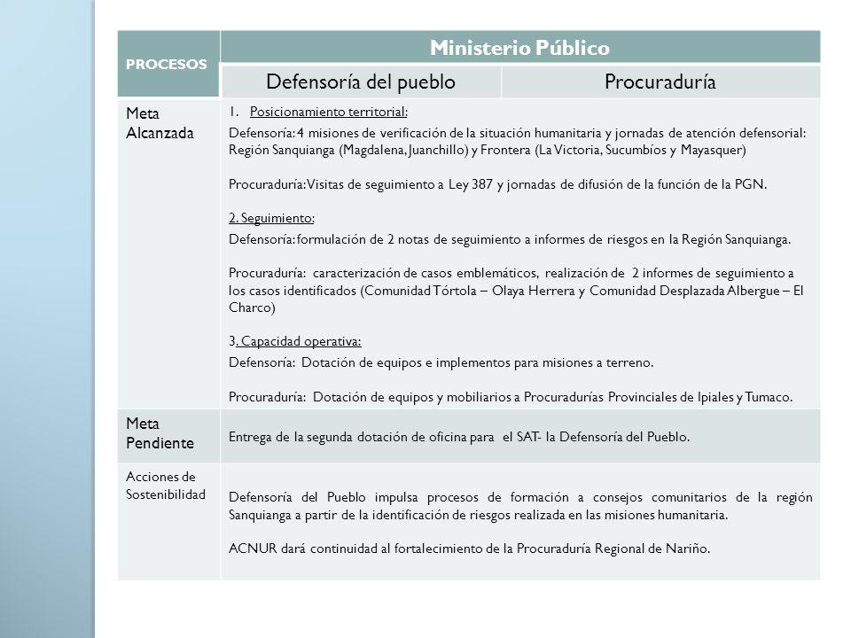 Ministerio Público Defensoría del pueblo Procuraduría Meta Alcanzada