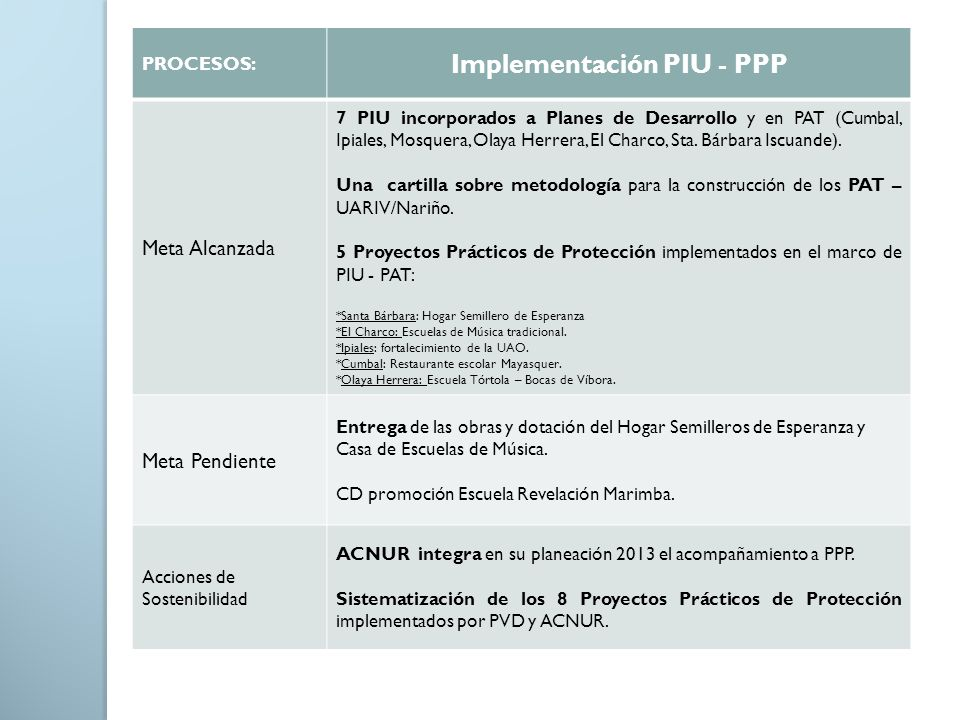 Implementación PIU - PPP