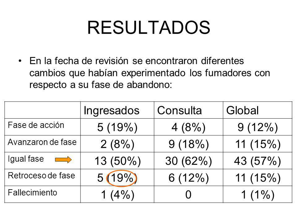 RESULTADOS Ingresados Consulta Global 5 (19%) 4 (8%) 9 (12%) 2 (8%)