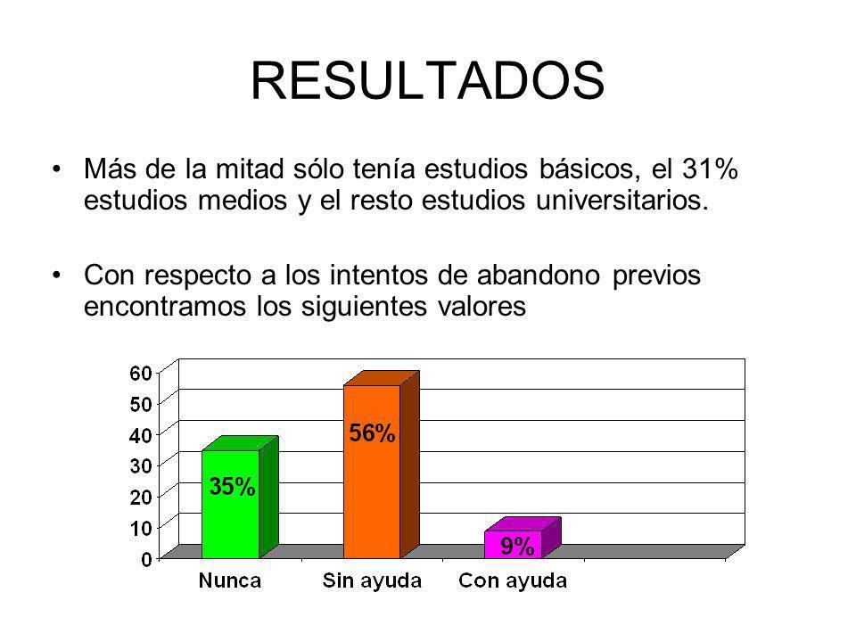 RESULTADOS Más de la mitad sólo tenía estudios básicos, el 31% estudios medios y el resto estudios universitarios.
