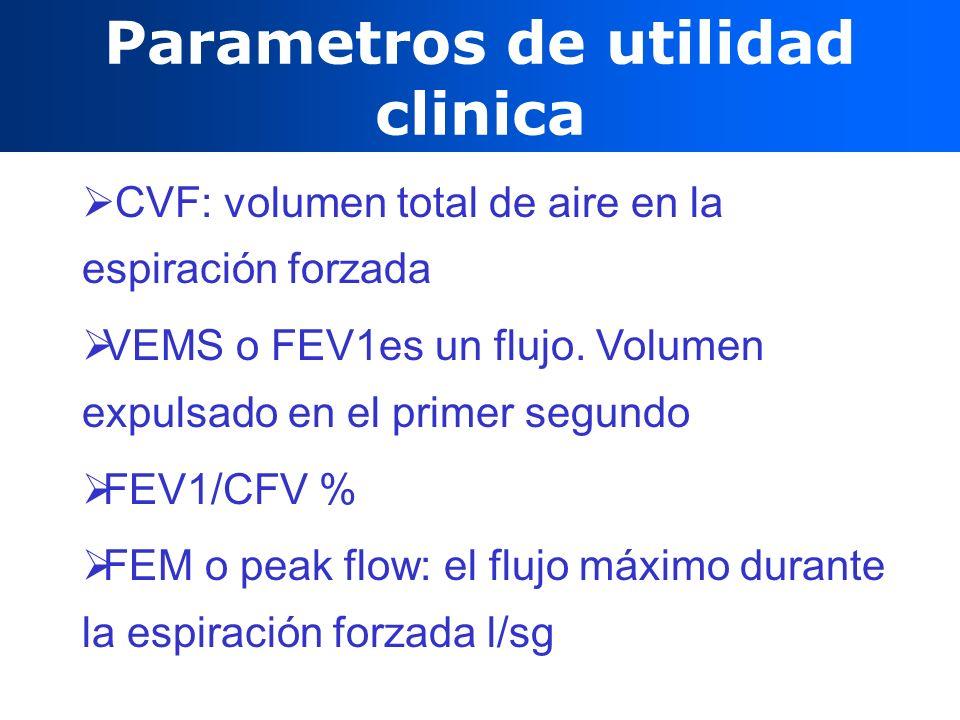 Parametros de utilidad clinica
