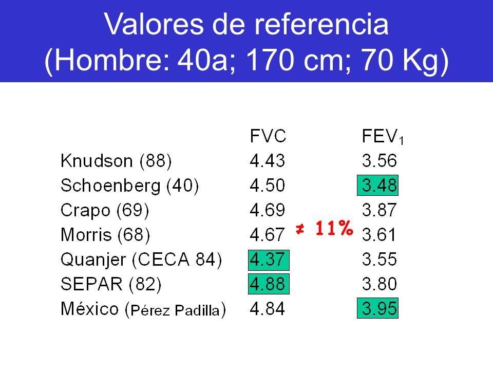 Valores de referencia (Hombre: 40a; 170 cm; 70 Kg)