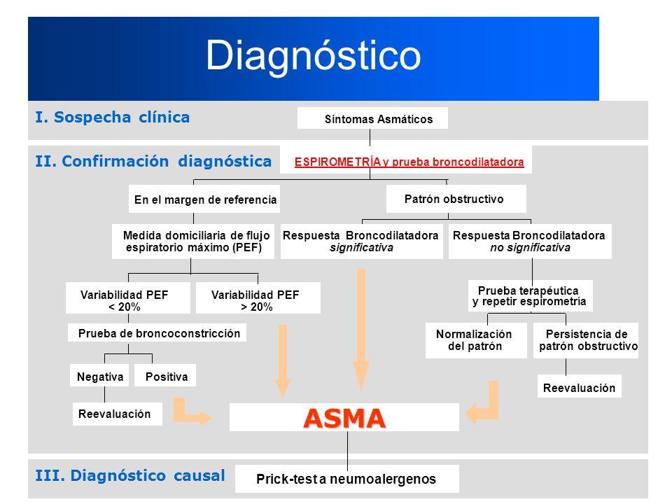 Diagnóstico ASMA I. Sospecha clínica II. Confirmación diagnóstica