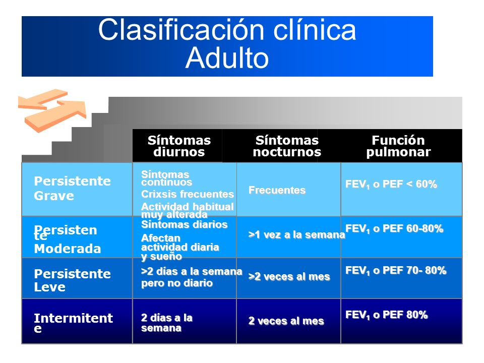 Clasificación clínica Adulto