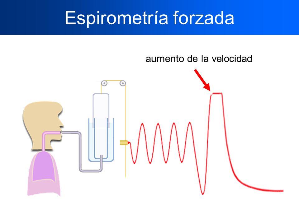 Espirometría forzada aumento de la velocidad
