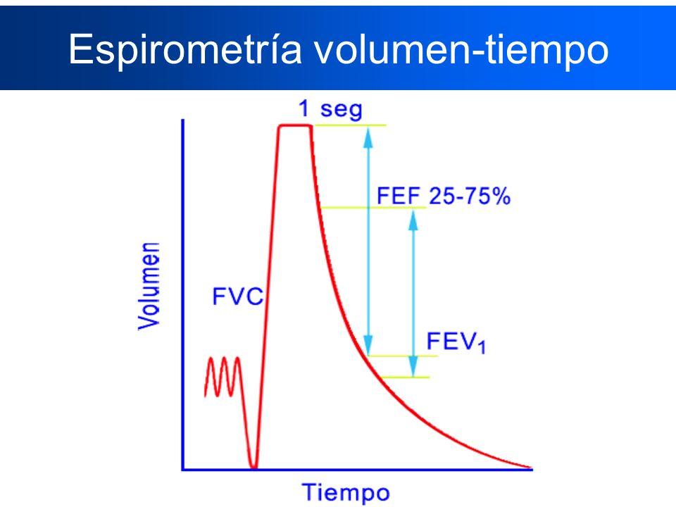 Espirometría volumen-tiempo