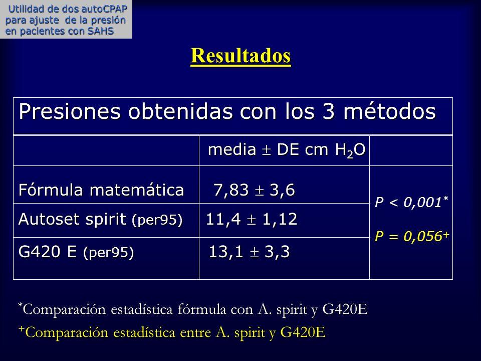 Presiones obtenidas con los 3 métodos media  DE cm H2O