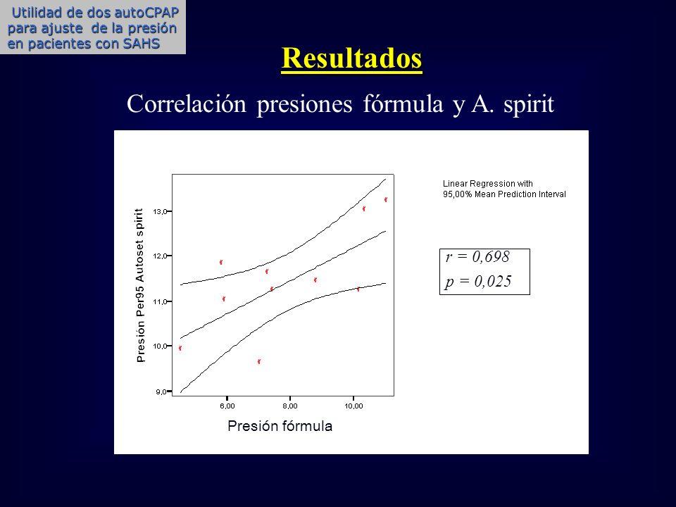 Resultados Correlación presiones fórmula y A. spirit r = 0,698