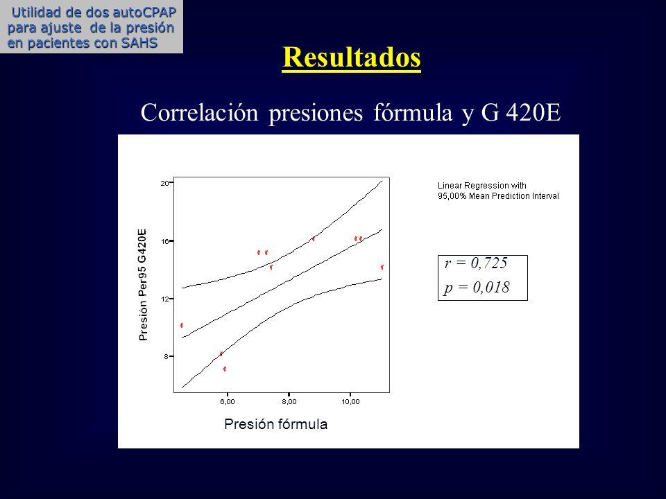 Resultados Correlación presiones fórmula y G 420E r = 0,725 p = 0,018