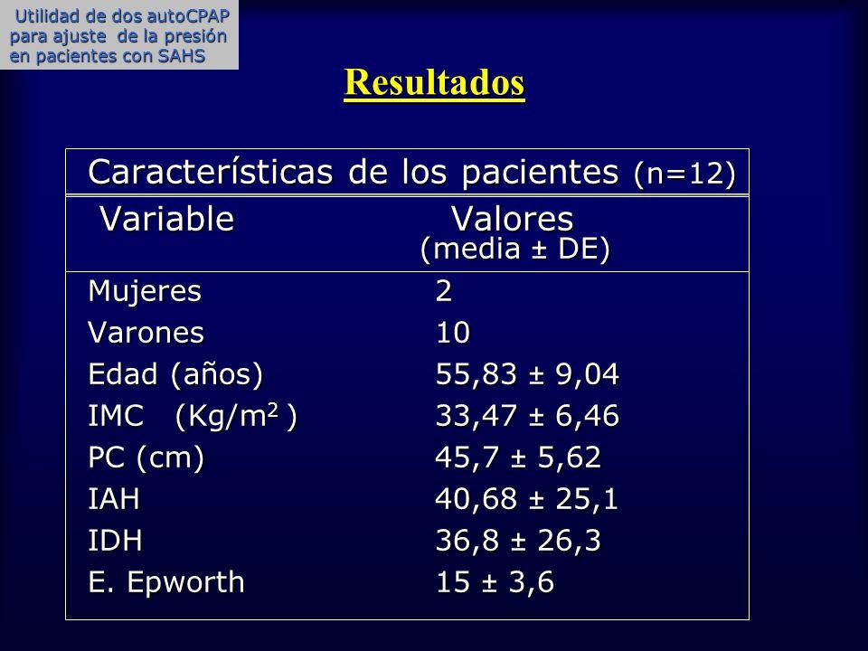 Resultados Características de los pacientes (n=12)