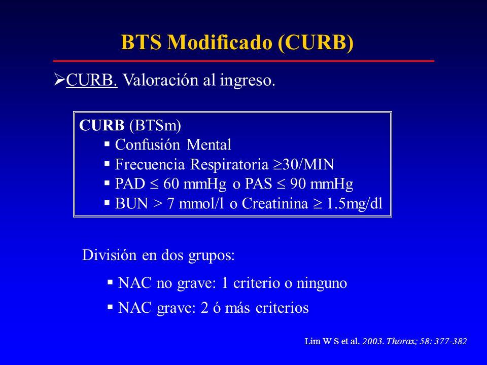 BTS Modificado (CURB) CURB. Valoración al ingreso. CURB (BTSm)
