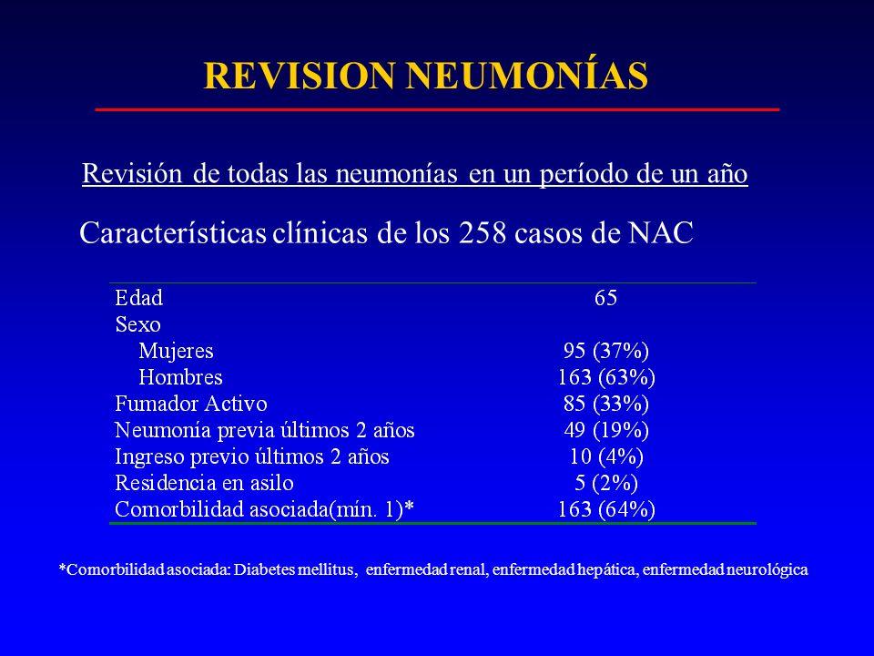 REVISION NEUMONÍAS Características clínicas de los 258 casos de NAC