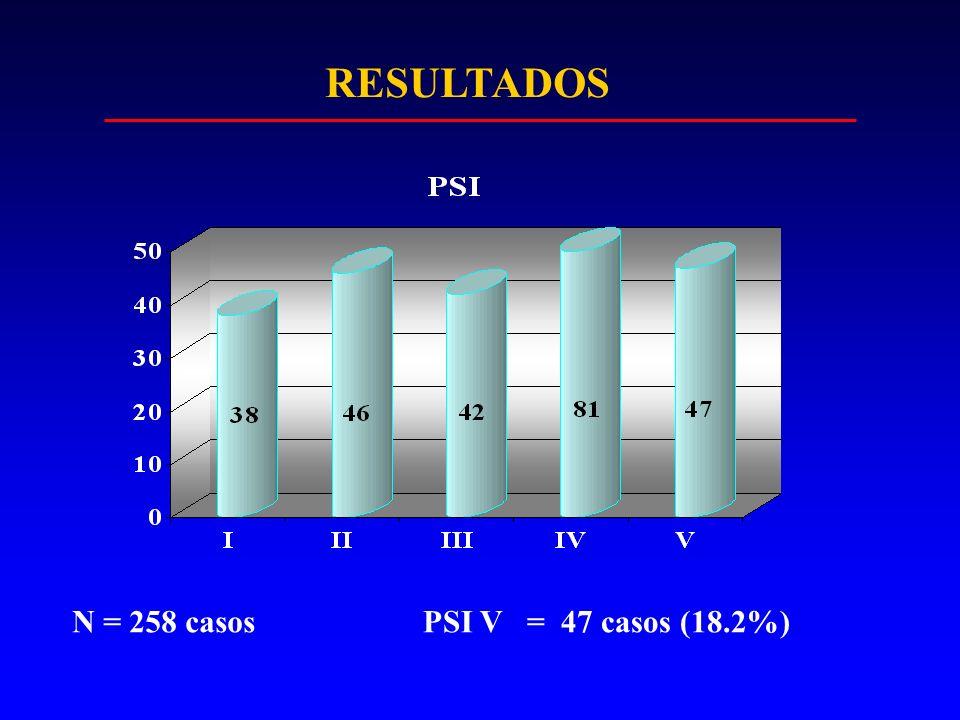 RESULTADOS N = 258 casos PSI V = 47 casos (18.2%)
