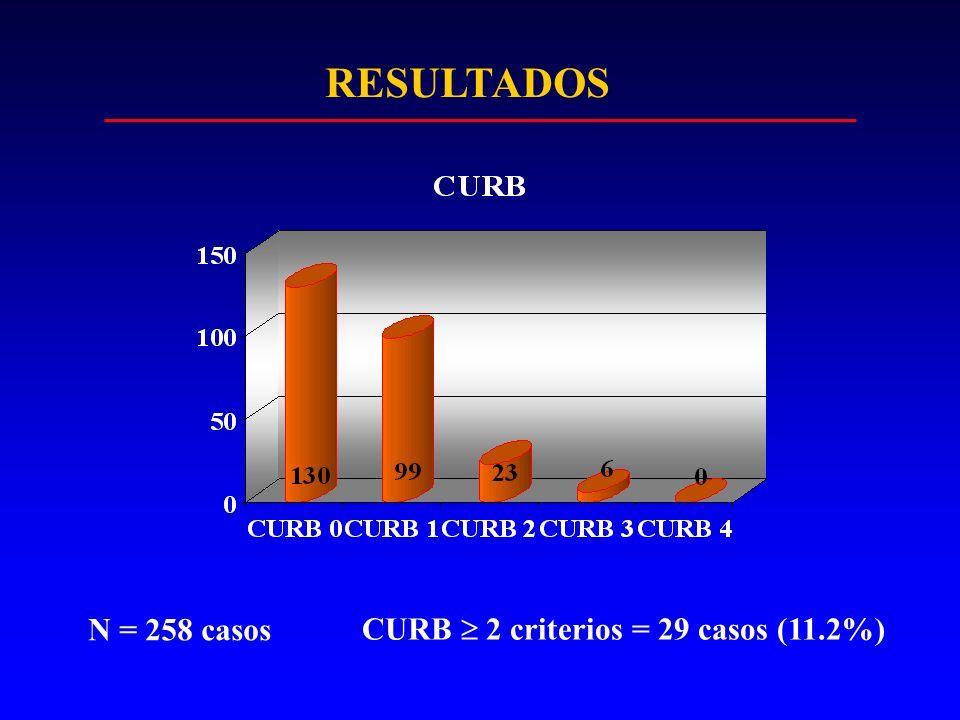 RESULTADOS N = 258 casos CURB  2 criterios = 29 casos (11.2%)