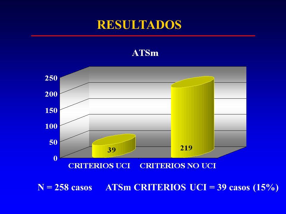 RESULTADOS N = 258 casos ATSm CRITERIOS UCI = 39 casos (15%)