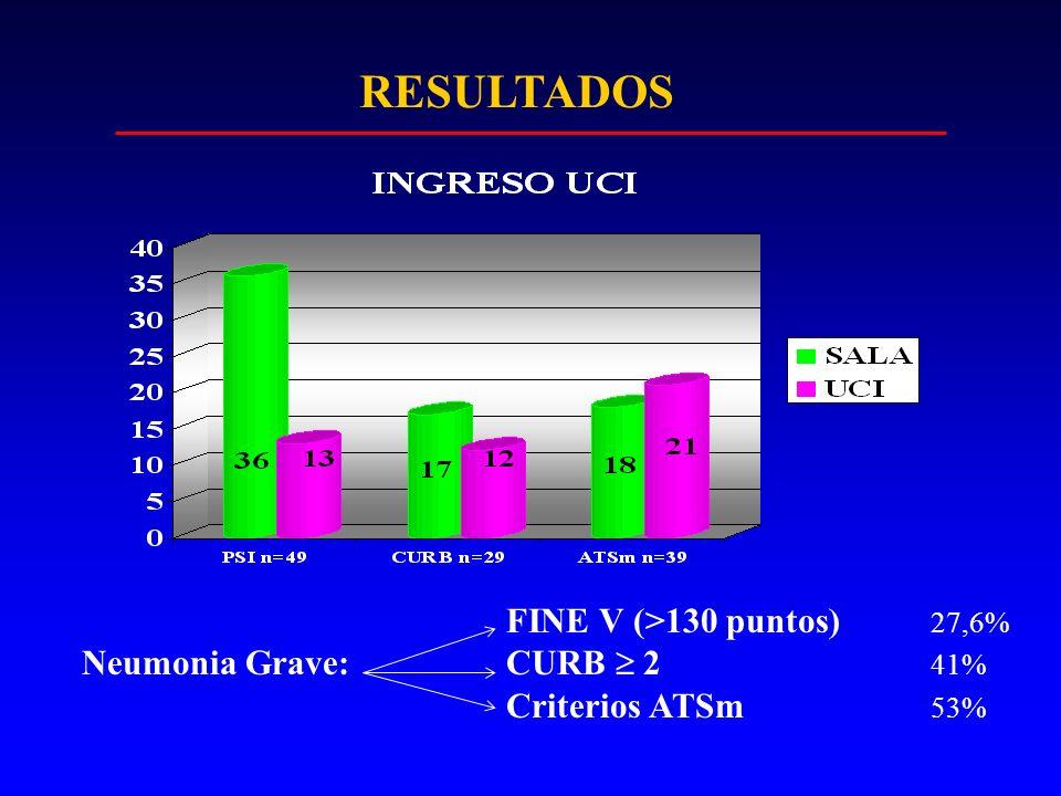RESULTADOS FINE V (>130 puntos) 27,6% Neumonia Grave: CURB  2 41%