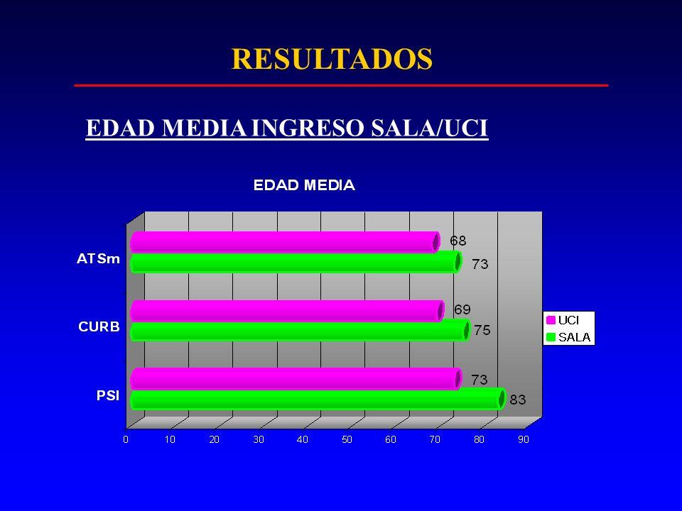 RESULTADOS EDAD MEDIA INGRESO SALA/UCI