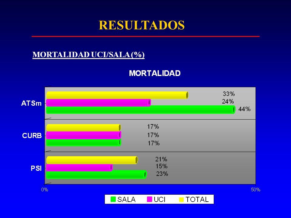 RESULTADOS MORTALIDAD UCI/SALA (%)