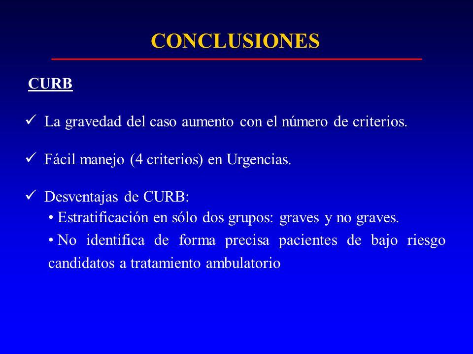 CONCLUSIONES La gravedad del caso aumento con el número de criterios.