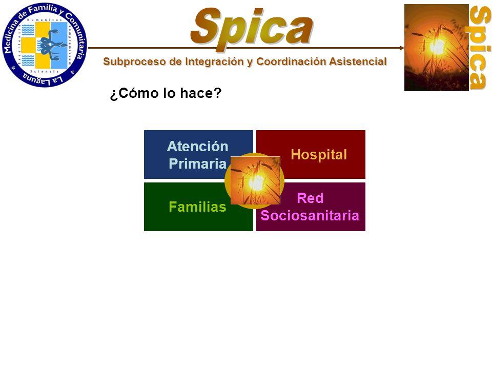 Spica ¿Cómo lo hace Atención Hospital Primaria Red Familias