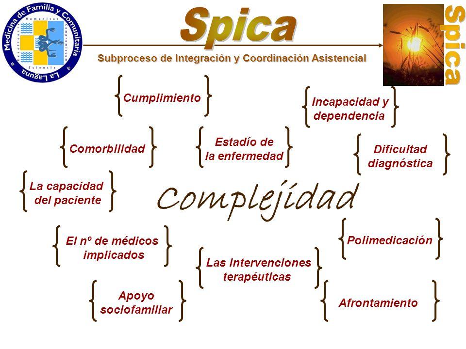 Complejidad Spica Cumplimiento Incapacidad y dependencia Estadío de