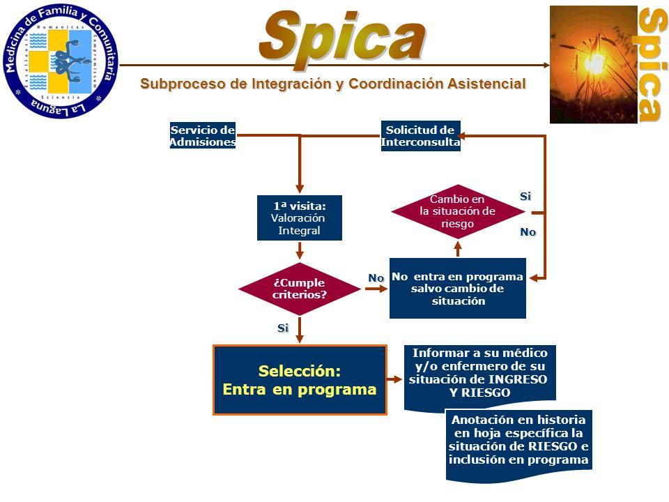 Spica Subproceso de Integración y Coordinación Asistencial Selección: