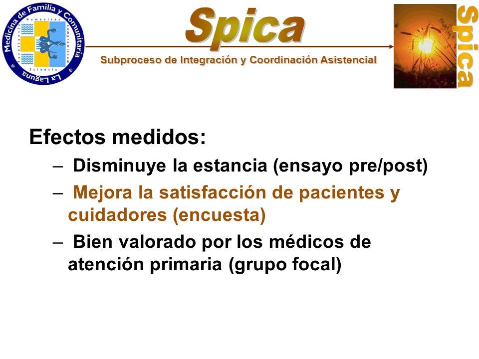 Spica Efectos medidos: Disminuye la estancia (ensayo pre/post)