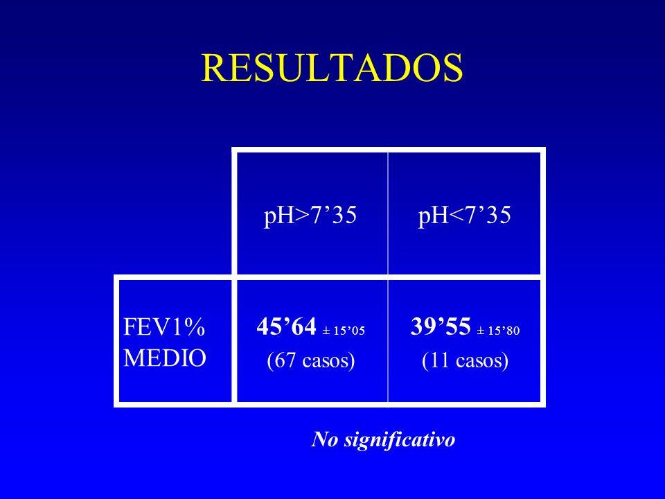 RESULTADOS pH>7'35 pH<7'35 FEV1% MEDIO 45'64 ± 15'05