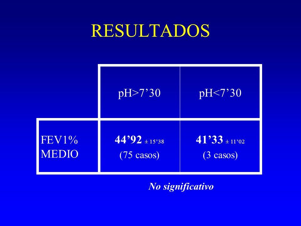 RESULTADOS pH>7'30 pH<7'30 FEV1% MEDIO 44'92 ± 15'38