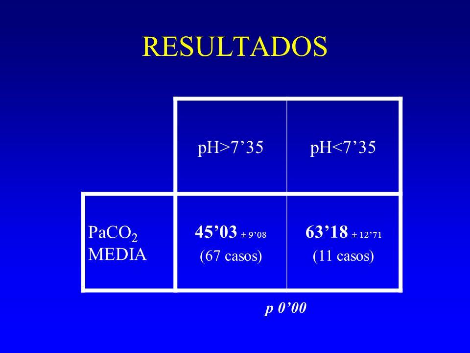 RESULTADOS pH>7'35 pH<7'35 PaCO2 MEDIA 45'03 ± 9'08