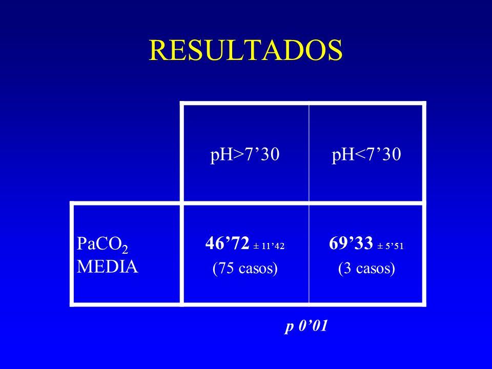 RESULTADOS pH>7'30 pH<7'30 PaCO2 MEDIA 46'72 ± 11'42